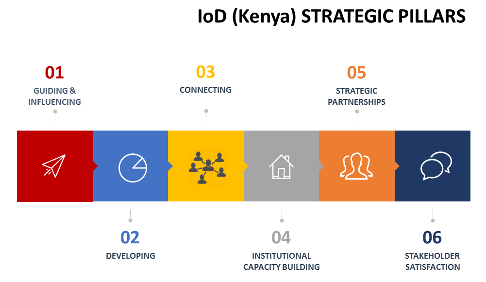 strategic-pillars-IoDK